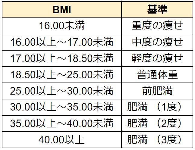 BMI WHOの基準